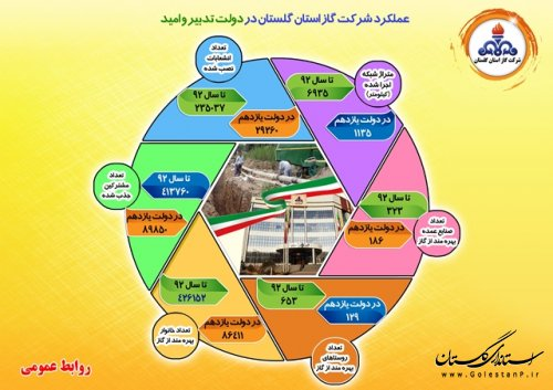 اینفوگراف شرکت گاز استان گلستان