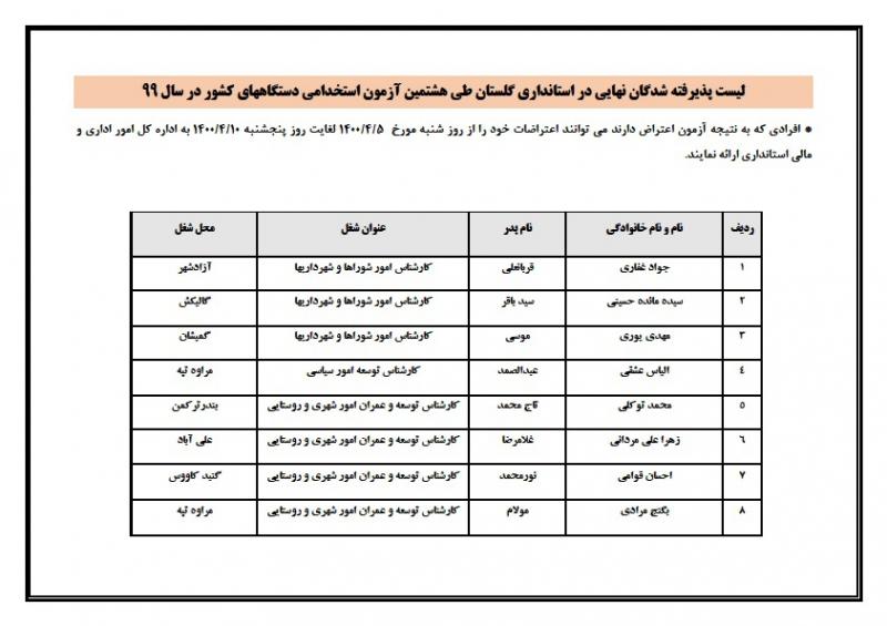 اسامی پذیرفته شدگان نهایی در استانداری گلستان طی هشتمین آزمون استخدامی سال 99